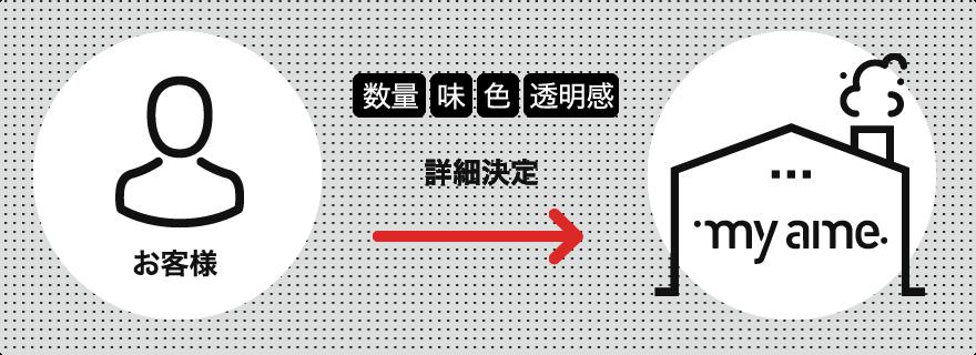 飴の詳細決定(仮)